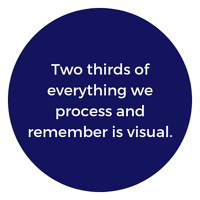 Two thirds of everything we process and remember is visual
