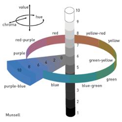 Munsell kleursysteem