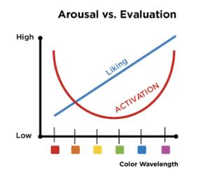 Arousal vs evaluation